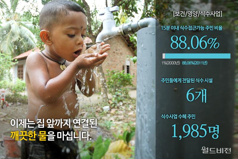이제는 집 앞까지 연결된 깨끗한 물을 마십니다.