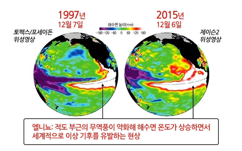 엘니뇨: 적도 부근의 무역풍이 약화해 해수면 온도가 상승하면서 세계적으로 이상 기후를 유발하는 현상