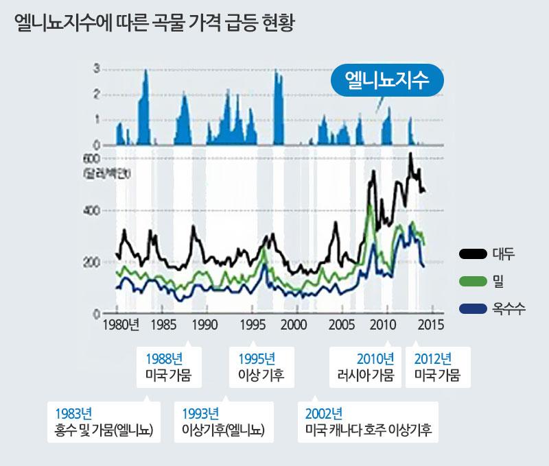 엘니뇨지수에 따른 곡물 가격 급등 현황