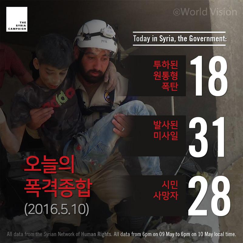 오늘의 폭격종합 투하된 원통형 폭탄 18, 발사된 미사일 31, 시민 사망자 28