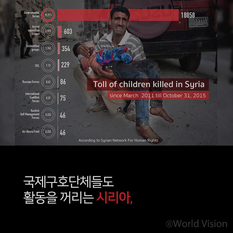국제구호단체들도 활동을 꺼리는 시리아,