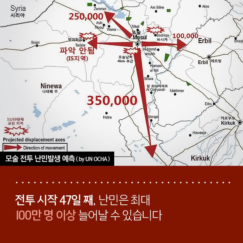 전투 시작 47일 째, 난민은 최대 100만 명 이상 늘어날 수 있습니다
