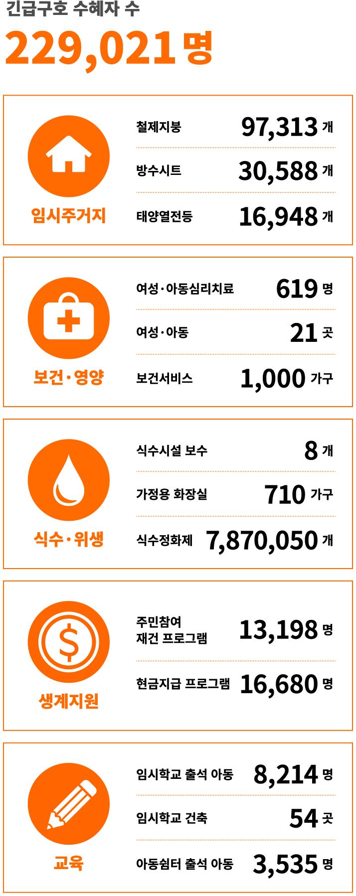 180일 긴급구호 229,021명에게 긴급구호사업 지원
