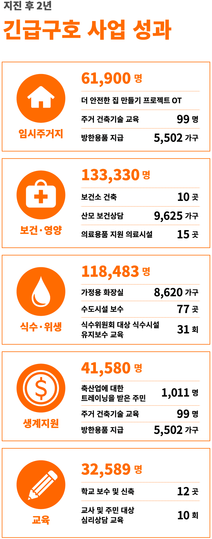 월드비전은 2015년 10월부터 [재건복구] 단계 활동을 진행하고 있습니다.