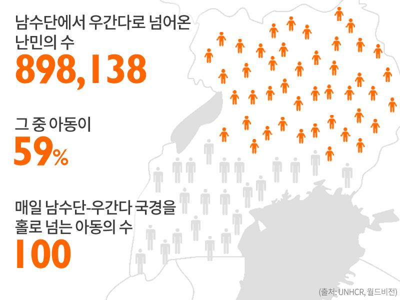 남수단에서 우간다로 넘어온 난민의 수 898,138명 그 중 아동이 59% 매일 남수단-우간다 국경을 홀로 넘는 아동의 수 100명