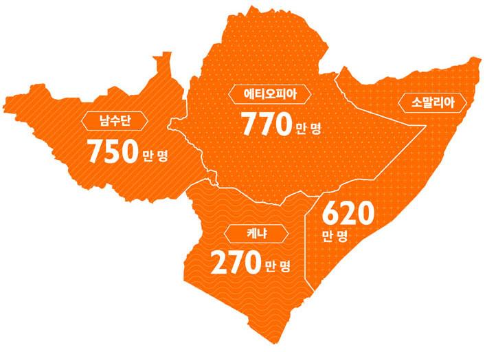 남수단: 750만 명, 에티오피아: 770만 명, 케냐: 270만 명, 소말리아: 620만 명