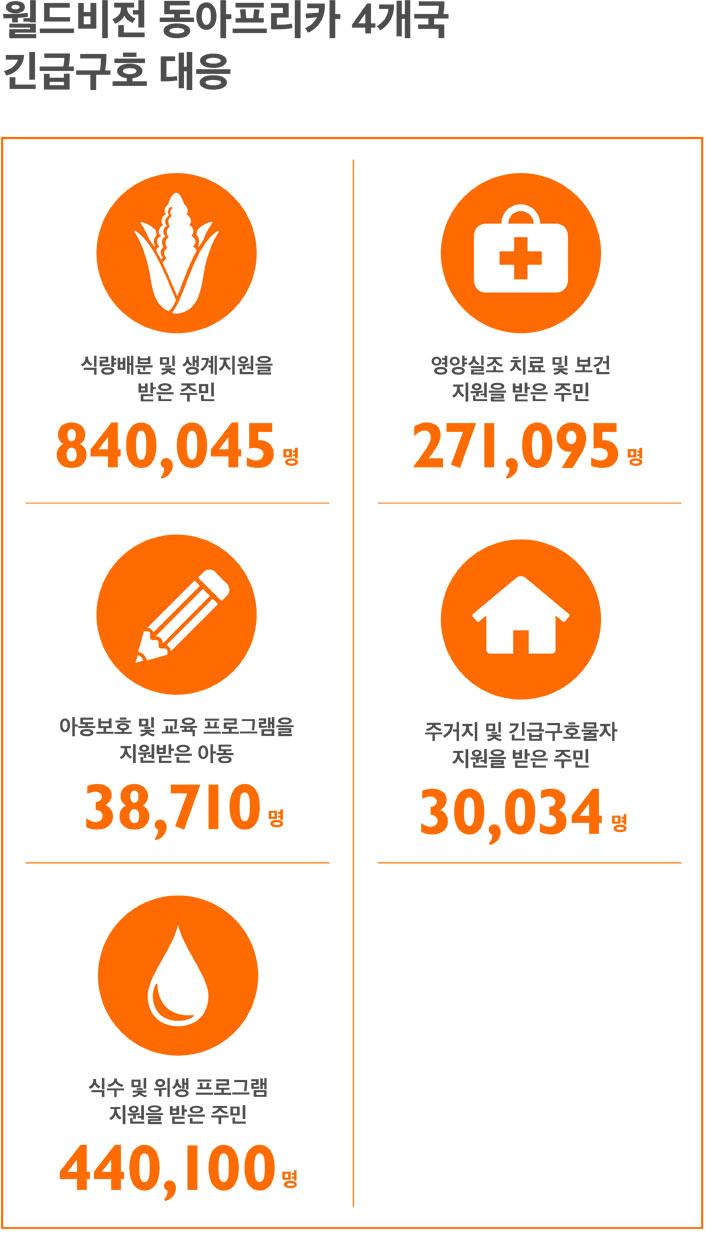 식량배분 및 생계지원을 받은 주민: 840,045명, 영양실조 치료 및 보건 지원을 받은 주민: 271,095명, 식수 및 위생 프로그램 지원을 받은 주민: 440,100명 아동보호 및 교육 프로그램을 지원받은 아동: 38,710명 주거지 및 긴급구호물자 지원을 받은 주민: 30,034명