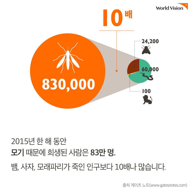 2015년 한 해 동안 모기 때문에 사망한 사람은 83만 명. 출처 게이츠 노트(www.gatesnotes.com)