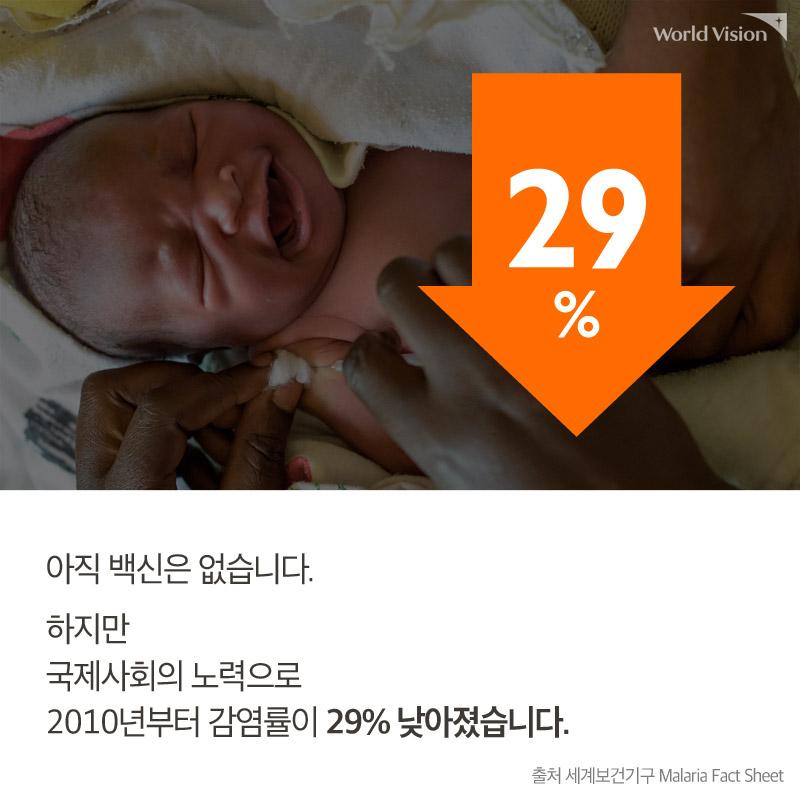아직 백신은 없습니다. 하지만 국제사회의 노력으로 2010년부터 감염률이 29% 낮아졌습니다. 출처 세계보건기구 Malaria Fact Sheet