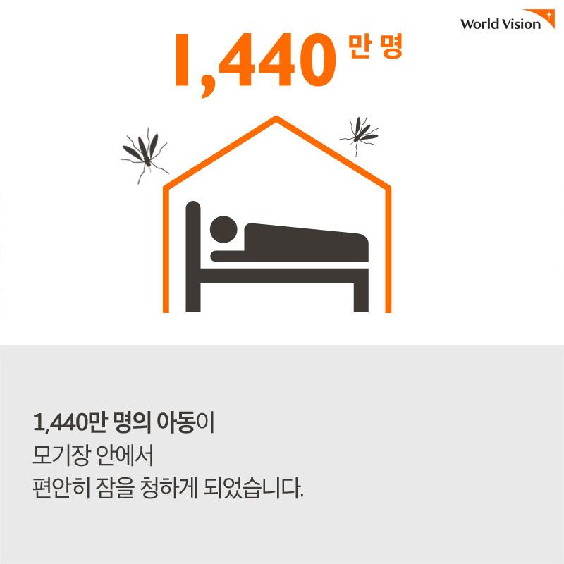 1440만 명의 아동이 모기장 안에서 편안히 잠을 청하게 되었습니다. 출처 World Vision Child Well-being Report