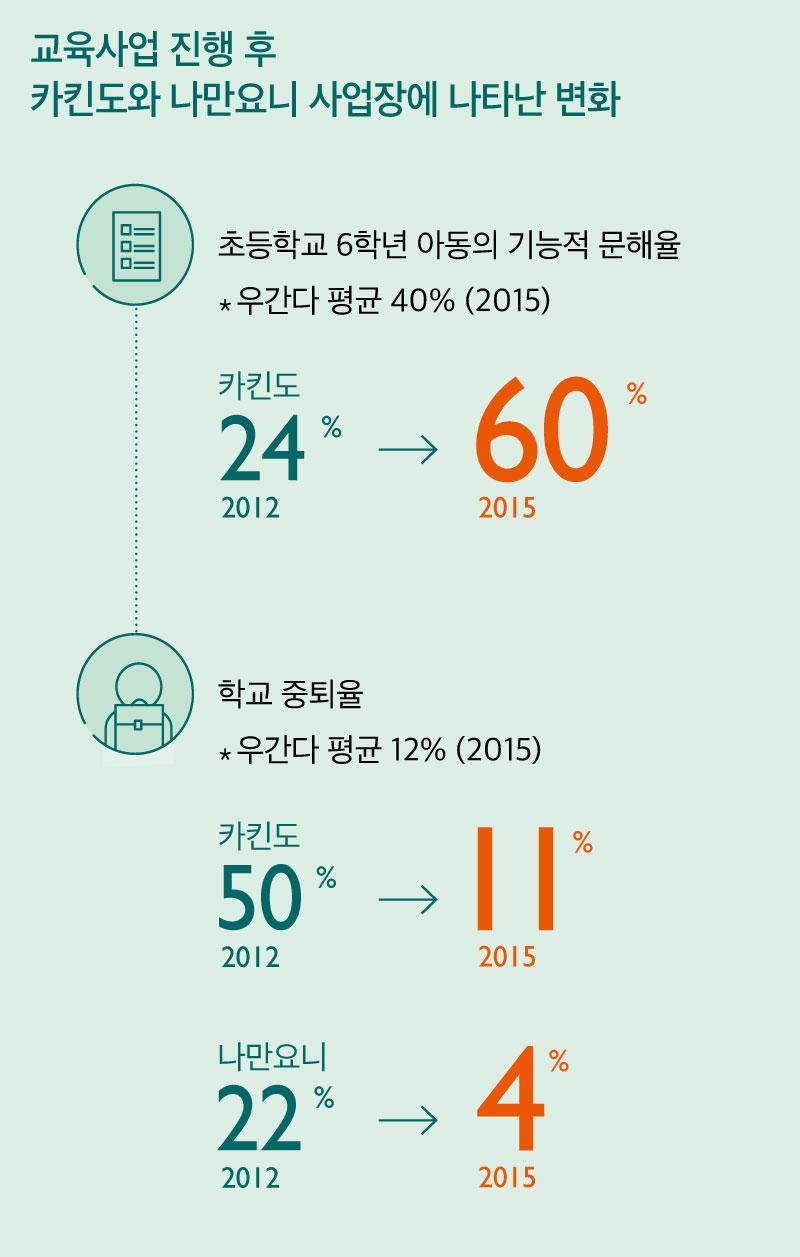 교육사업 진행 후 카킨도와 나만요니 사업장에 나타난 변화 초등학교 6학년 아동의 기능적 문해율 우간다 평균 40% (2015) 카킨도 60% 학교 중퇴율 우간다 평균 12% (2015) 카킨도 11% 나만요니 4%