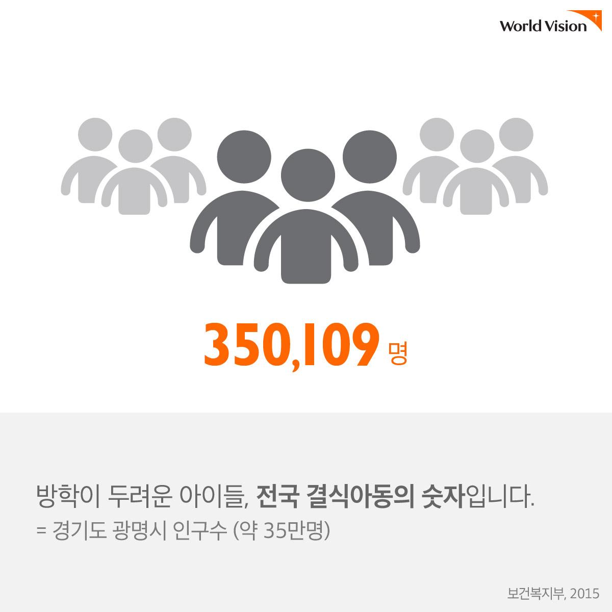 350,109명 방학이 두려운 아이들, 전국 결식아동의 숫자입니다. (보건복지부, 2015) = 경기도 광명시 인구수 (약 35만명)