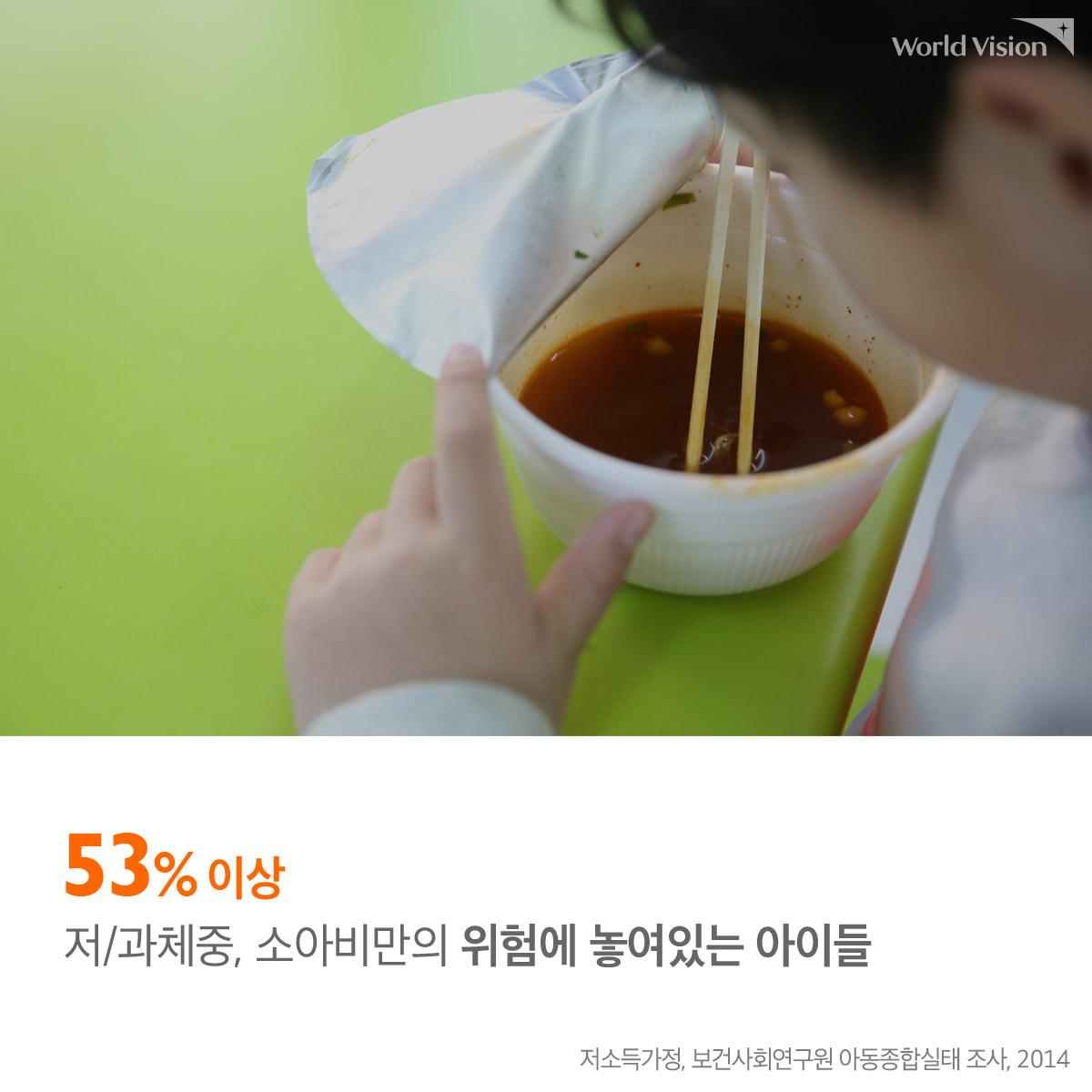53% 이상 저/과체중, 소아비만의 위험에 놓여있는 아이들 (저소득가정, 보건사회연구원 아동종합실태 조사, 2014)