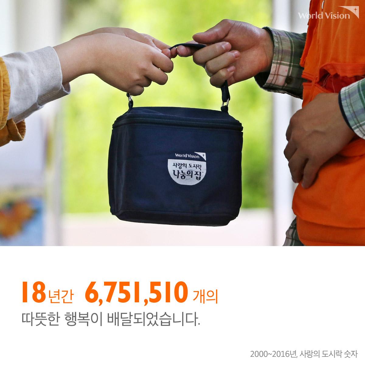 18년간 6,751,510개의 따뜻한 행복이 배달되었습니다. (2000~2016년, 사랑의 도시락 숫자)