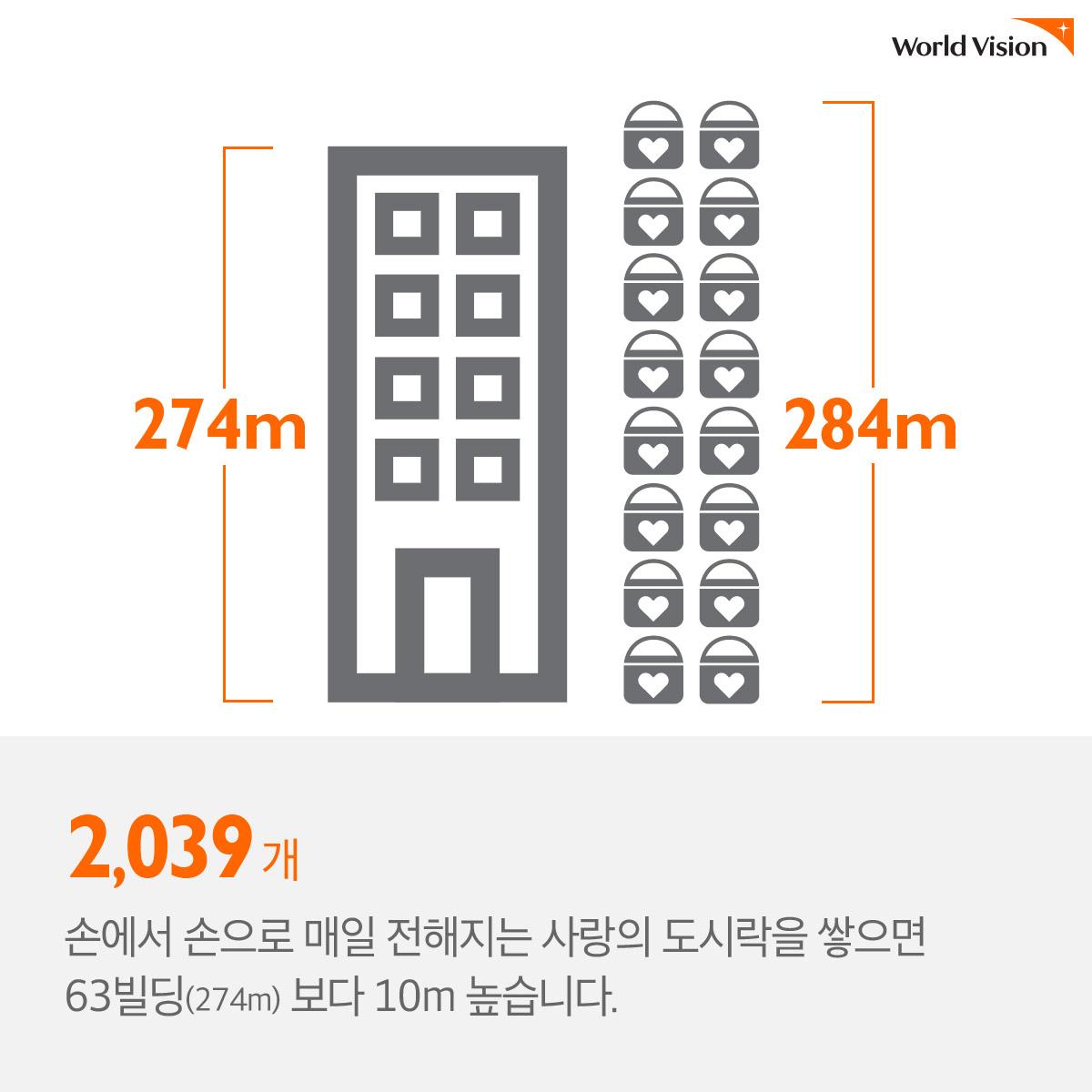 (63빌딩 보다 10m 높은 사랑의 도시락 탑) 2,039개 손에서 손으로 매일 전해지는 사랑의 도시락을 쌓으면 63빌딩(274m) 보다 10m 높습니다.