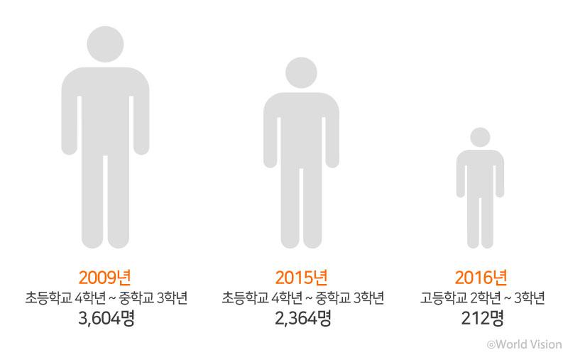 2009년 초4~중3 3,604명 205년 초4~중3 2,364명 2016년 고2~3 212명