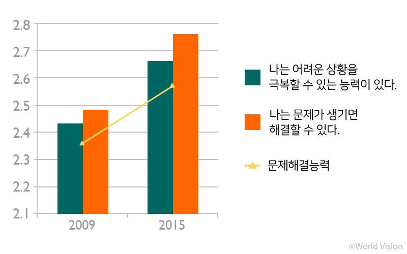 출처 : 지역사회와 함께하는 아동삶의질 향상을 위한 월드비전 조사연구보고서 (2015~16)