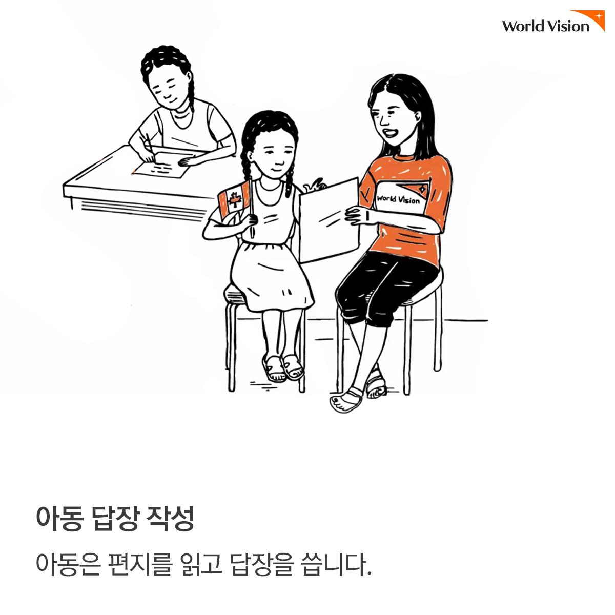 아동 답장 작성:아동은 편지를 읽고 답장을 씁니다.