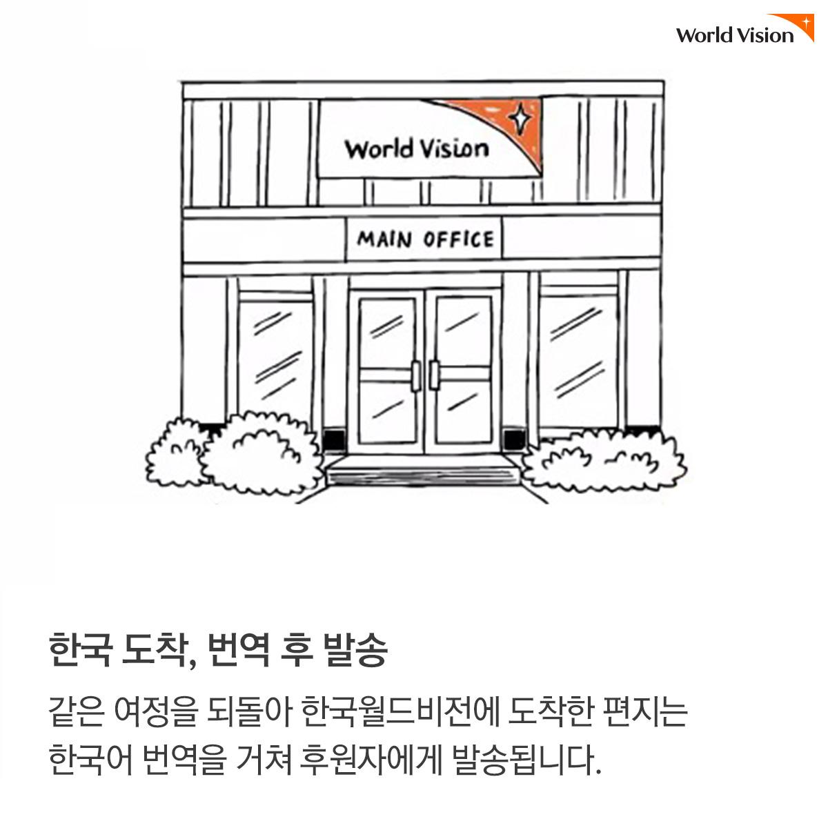 한국 도착, 번역 후 발송:같은 여정을 되돌아 한국월드비전에 도착한 편지는 한국어 번역을 거쳐 후원자에게 발송됩니다.
