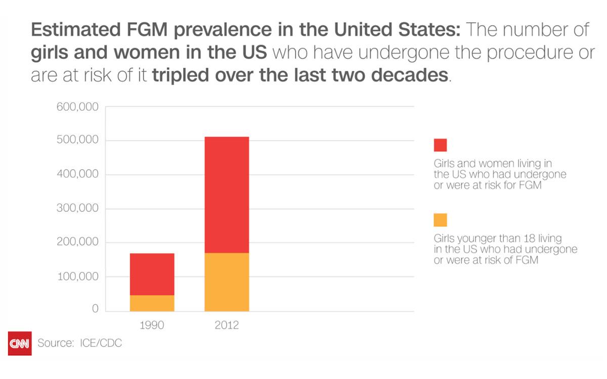 CNN 보도내용-미국 내 여성 할례. 20년간 3배 증가