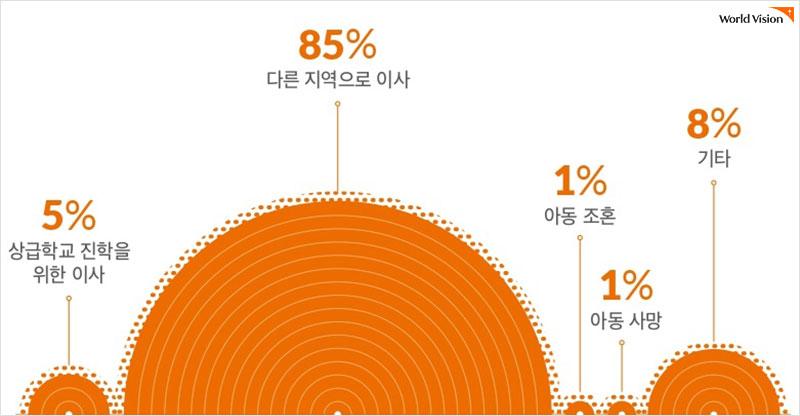 후원아동 변경 사유 통계 (18세 및 사업장 자립 제외)