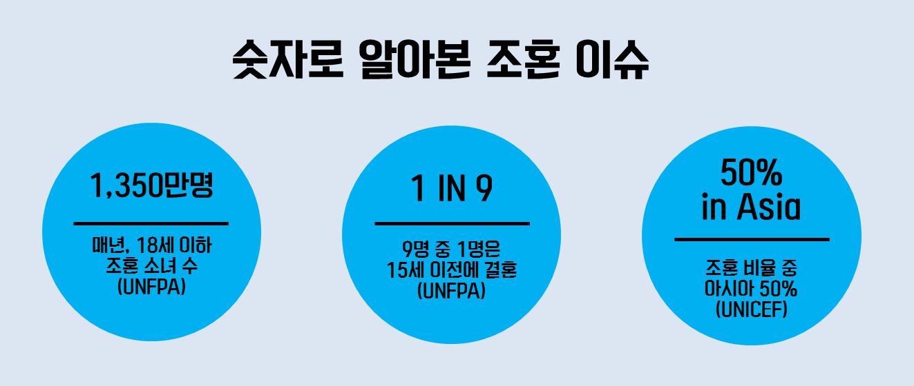 숫자로 알아본 조혼 이슈. 1350만명-매년,18세 이하 조혼 소녀 수, 1 IN 9 - 9명 중 1명은 15세 이전에 결혼, 50% in Asia - 조혼 비율 중 아시아 50%