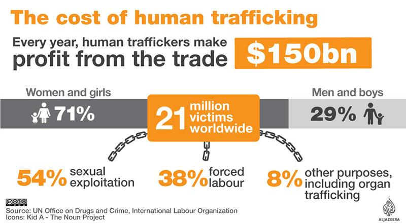 인신매매 규모 (출처: 2017, UN 마약범죄사무소, 국제노동기구)