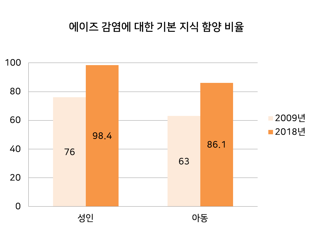 월드비전의 인식개선 교육을 통해 변화된 넬로어 지역주민과 아동의 '에이즈 감염에 대한 기본 지식 함양 비율'
