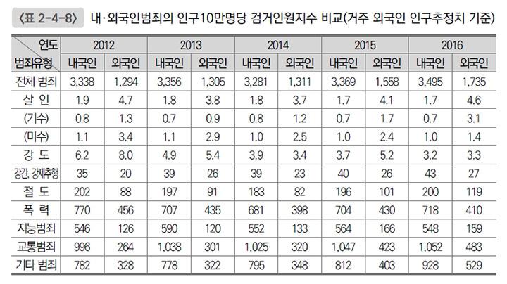 (난민을 포함한 국내 체류 외국인의 검거 숫자의 평균은 한국인보다 낮았습니다 – 사진 한국형사정책연구원 보고서 화면 캡처)