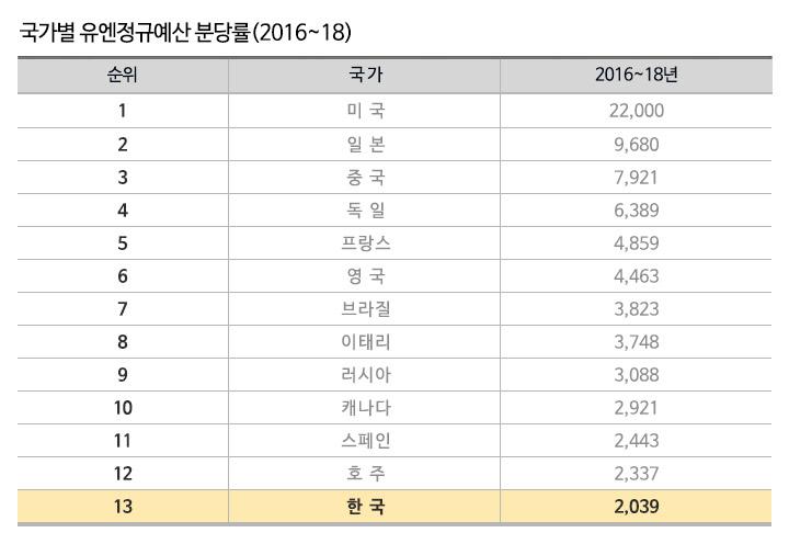 한국은 13위로 적지 않은 분담을 하고 있지만, 일본이 거의 5배에 가깝게 분담하고 있네요. 사진 – 외교부 현황표 화면 캡처