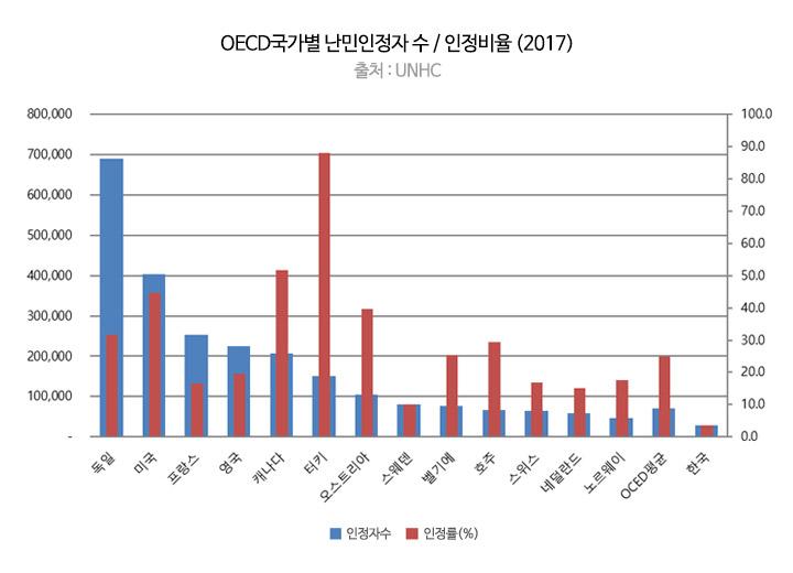 OECD국가별 난민인정자 수/인정비율(2017)