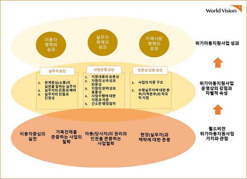 위기사업성과