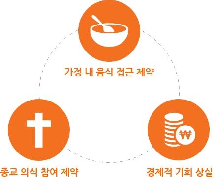 가정내 음식접근 제한 + 종교의식 참여제약 + 경제적 기회상실