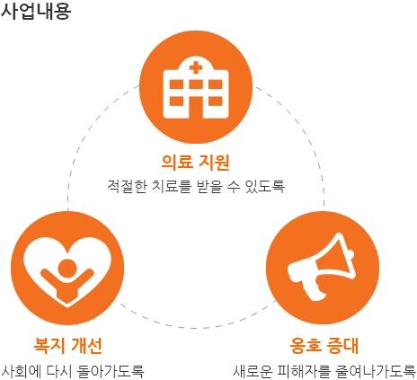 사업내용:의료지원(적절한 치료를 받을수 있도록),복지개선(사회에 다시 돌아가도록),옹호증대(새로운 피해자를 줄여나가도록)