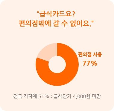 급식카드요? 편의점밖에 갈수 없어요. 사용처의 77%가 편의점 전국 지자체 51%