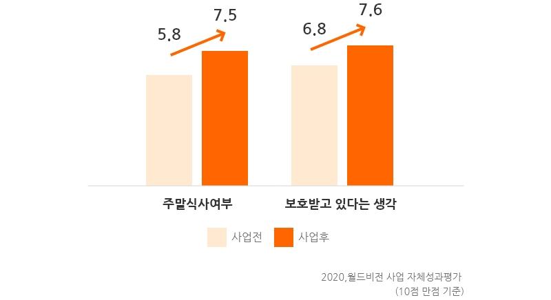 주말식사여부 5.8 에서 7.5 로 사업후 증가, 보호받고 있다는 생각 6.8 에서 7.6으로 사업후 증가 2020 월드비전 사업 자체성과평가 10점 만점 기준